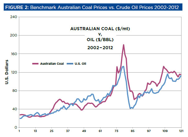 Oil and coal price graph