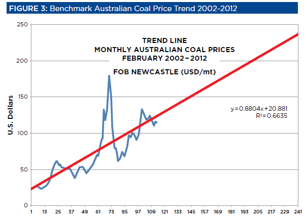 Australian coal prices graph 3