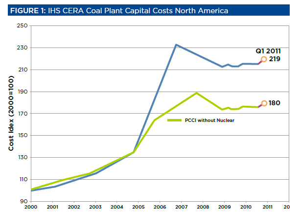 Coal Plant Construction Costs 3