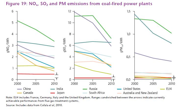 Int'l coal emissions comparison India blog
