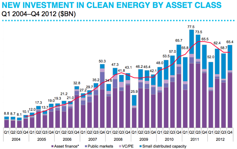 Cleantech investments by asset