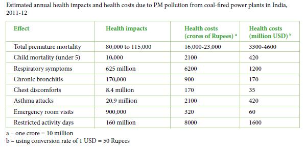 India health study death, costs