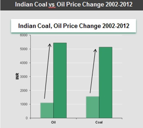 India coal and oil