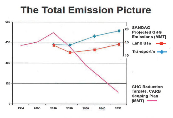 The-Total-Emission-Picture